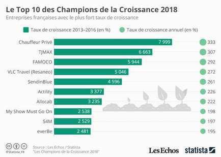 Allocab dans le top 10 des champions de la croissance 2018
